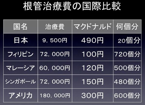 根管治療は赤字になる!?診療報酬が安すぎる日本の歯科医療制度の問題