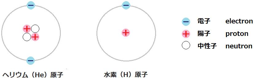水素原子とヘリウム原子の構造
